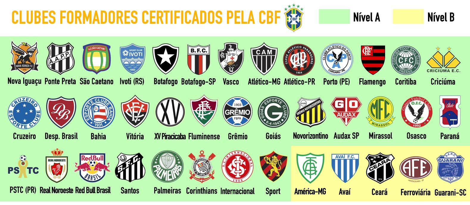 O Certificado de Clube Formador da CBF ... 4ef3b83e46bf9
